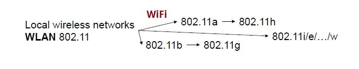 WLAN network standards