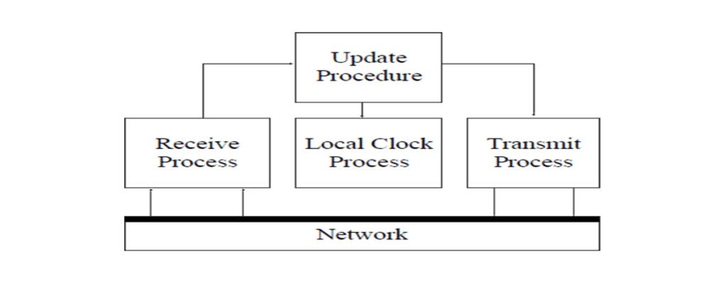 Network Time Protocol (NTP) Version 3 – Brief Introduction