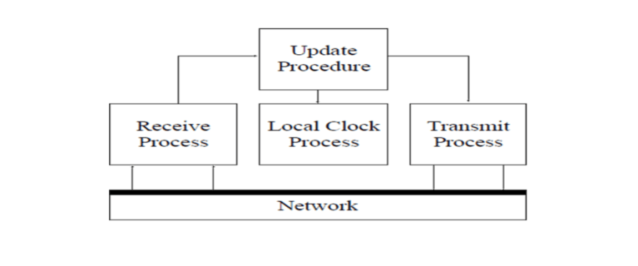 Network Time Protocol (NTP)