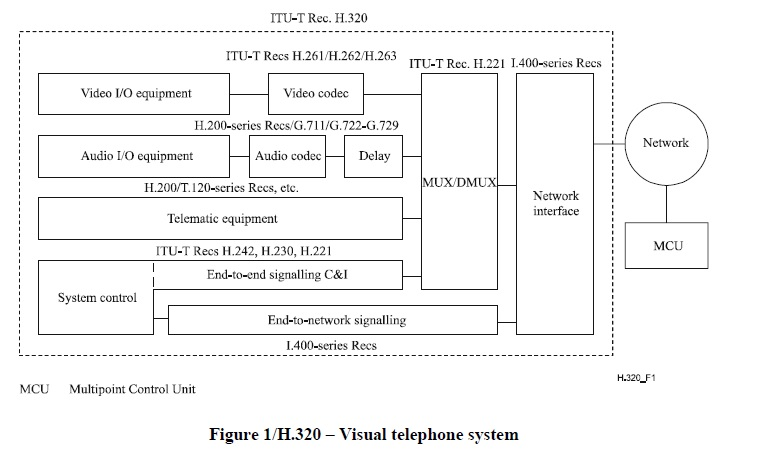 visual telephone system