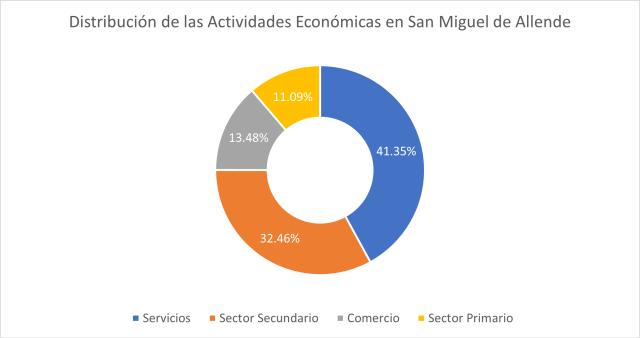 Economía en San Miguel de Allende