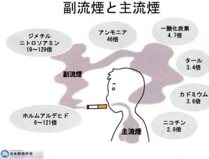 副流煙と主流煙