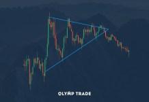 Chiến thuật chơi Olymp Trade với mô hình giá Triangle