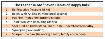 The Seven Habits of Happy Kids.
