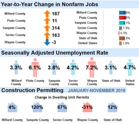 Chart shows data from the Utah Department of Workforce Services (DWS). Lecia Langston, DWS economist, says the Sanpete economy is the best it's been since the recession.