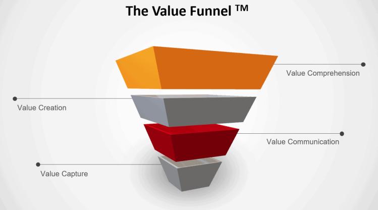 Santa Marketing Value Funnel Phases