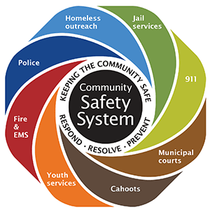 City of Eugene Community Safety Sysem Logo