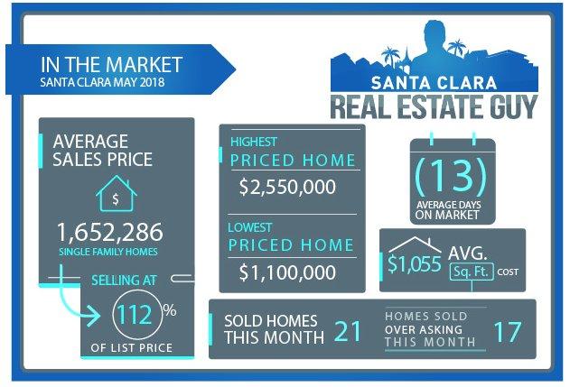 2018 May Home Sales for Santa Clara