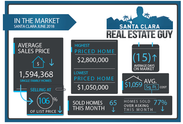 June 2018 Santa Clara Home Sales