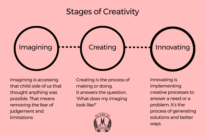 We are all creative as children, but the creativity is stifled as we grow older. Creativity is a skill like every other. It can be taught. Here's how we help make our kids creative