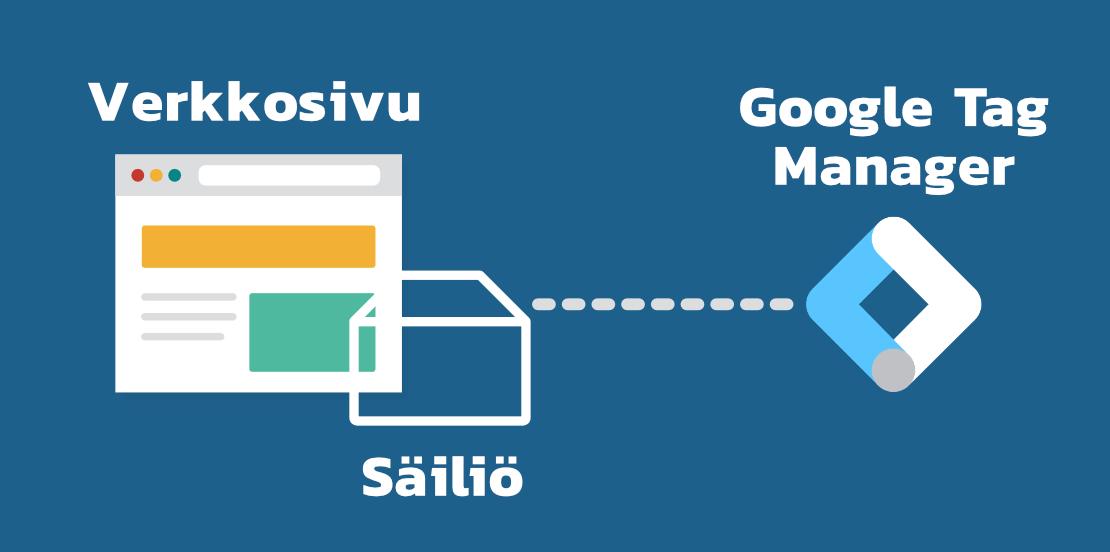 GTM, sivusto ja säiliö