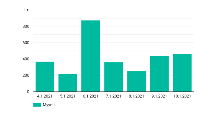 Visualisoitu data