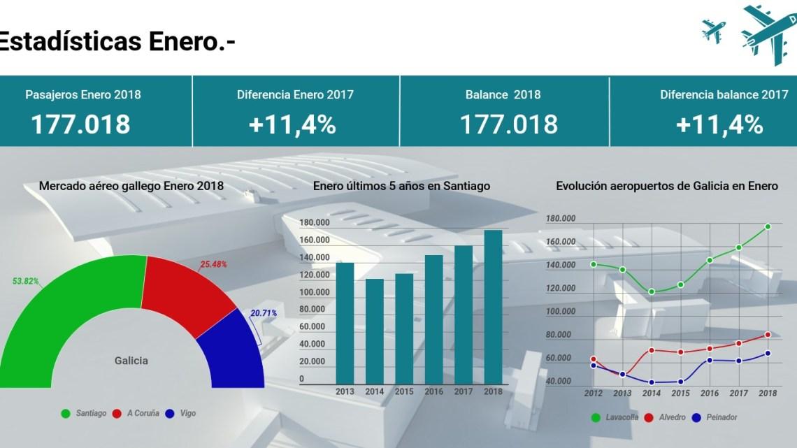 El aeropuerto de Santiago crece en Enero un 11,4%