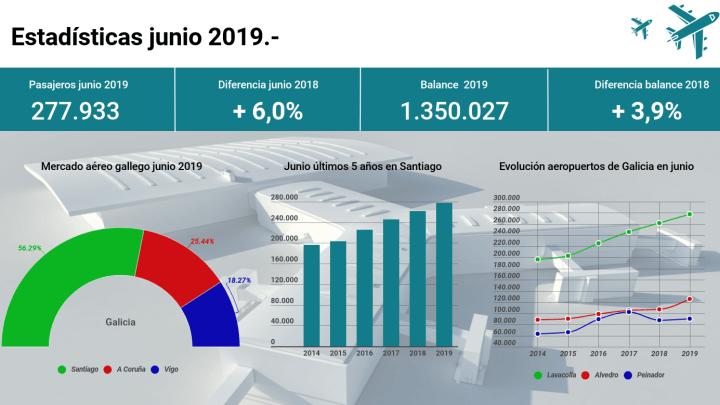 Récord histórico de pasajeros en junio en Lavacolla