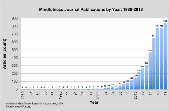 Why Meditate: Mindfulness Journal Publications by Year, 1980-2018