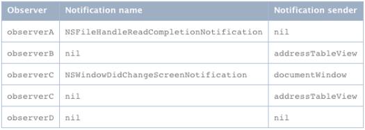 NSNotificationCenter Dispatch Table