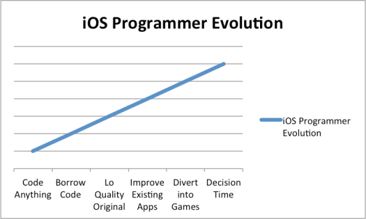 iOS Programmer Evolution