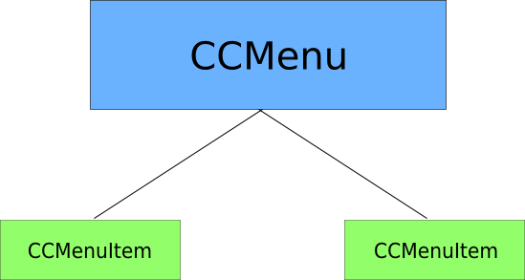 CCMenu by Santiapps - Marcio Valenzuela