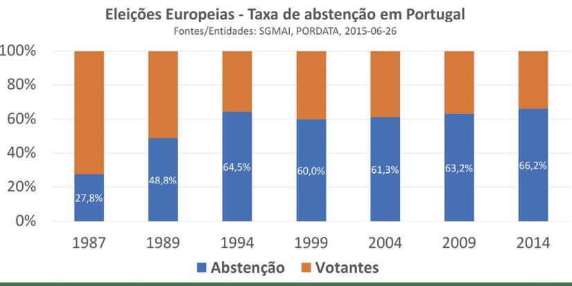Eleições Europeias - Taxa de abstenção em Portugal. Fontes/Entidades: SGMAI, PORDATA, 2015-06-26