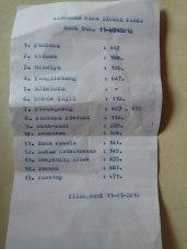 Hanya di Pilangsari masih ditemui teks menggunakan mesin ketik dan karbon