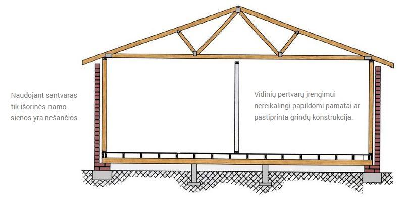 Medines stogo santvaros individualiems namams Inovatyvi statyba