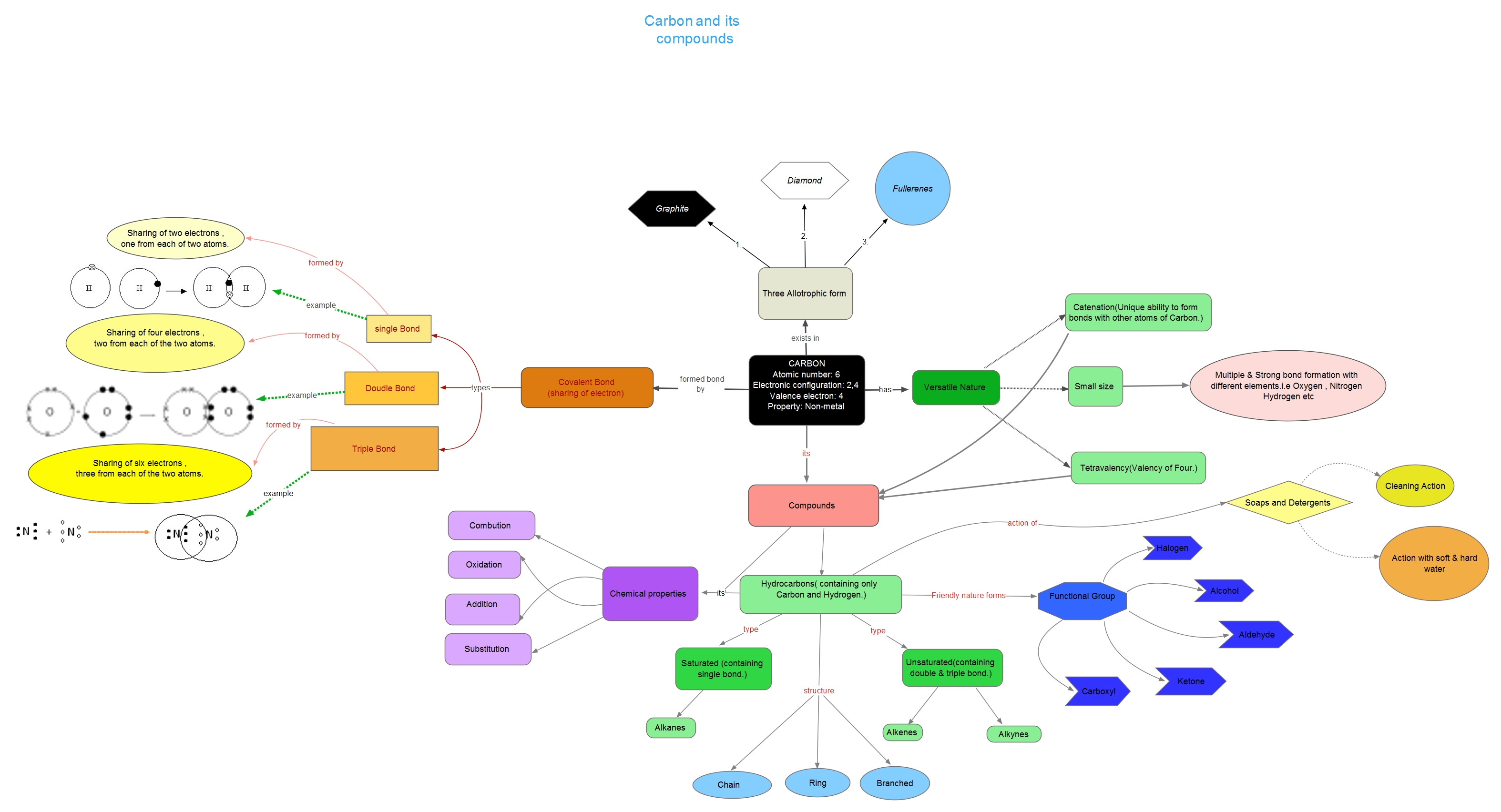 Concept Map Of Chapter Carbon And Its Compounds 10th