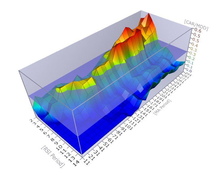 Visualizing Data - Sanz Prophet