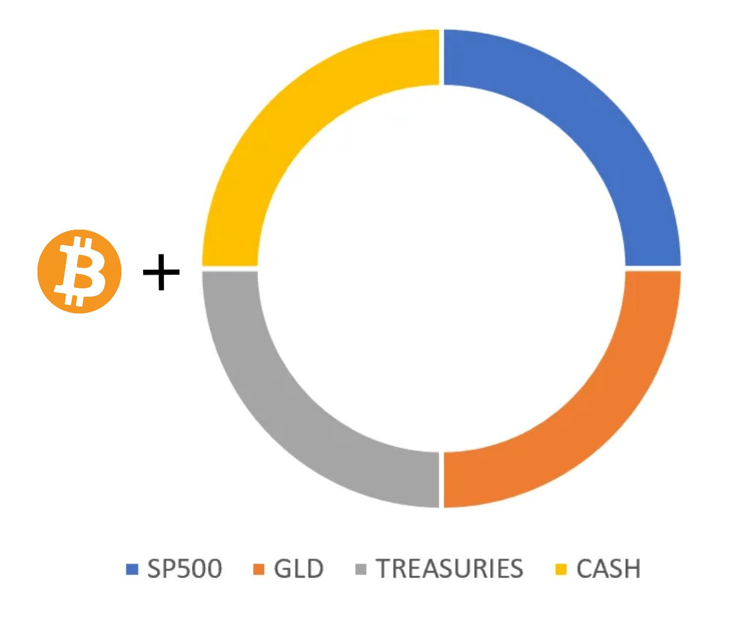 Bitcoin plus the Permanent Portfolio