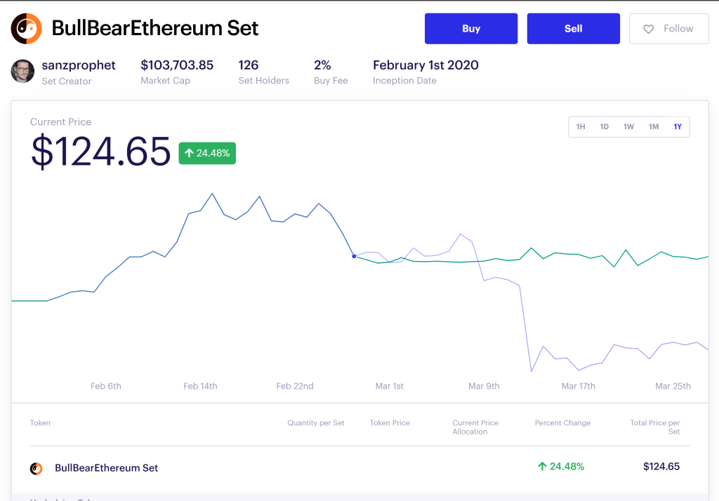 The Bull Bear Ethereum Set live performance during coronavirus crash