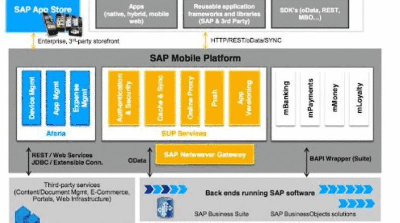 SMP Architecture