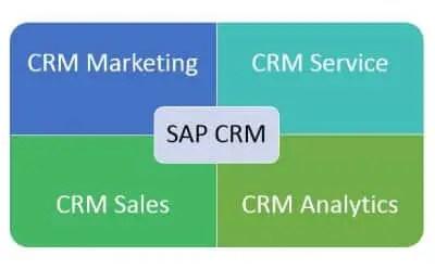 SAP CRM Modules