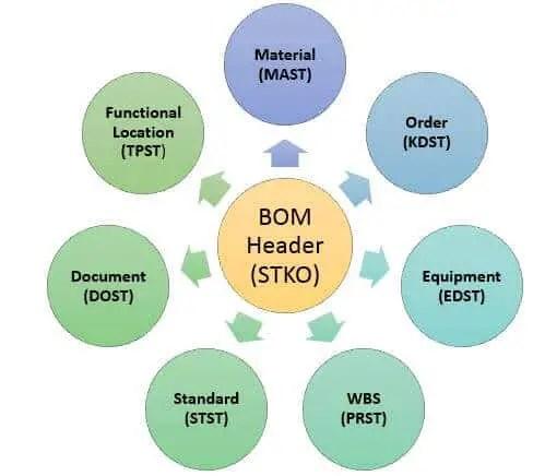 SAP BOM Tables: BOM Categories Links