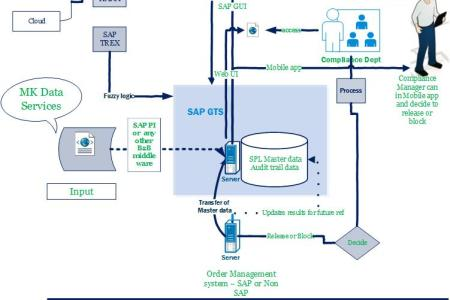 Sap sales and distribution process flow best wild flowers wild sales process flowchart pdf ozil almanoof co sales process flowchart pdf the beginner s guide to erp testing sap testing part erp tutorial sap sales and malvernweather Images
