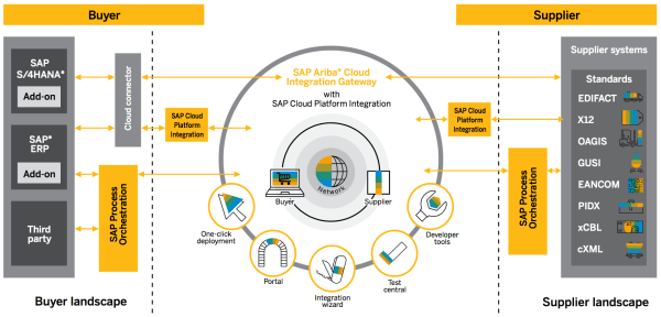 What is the SAP Ariba Cloud Integration Gateway and Why ...