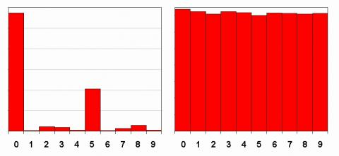 Figure 8. Relative histogram for DTMs