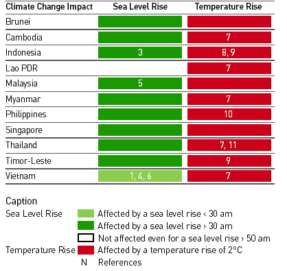 Table 2: Estimated Impact of Climate Change to Southeast Asia