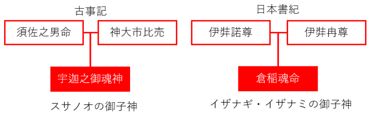 倉稲魂命の系譜