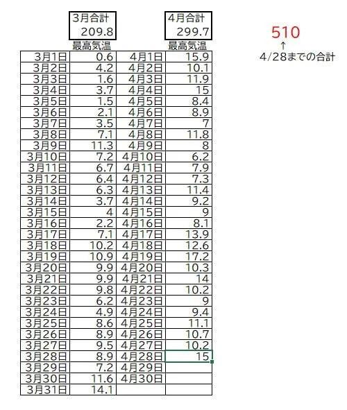 桜の500度法則