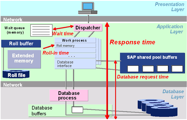 SAP Performance Tuning