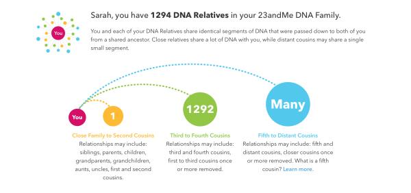 23andMe dna relatives