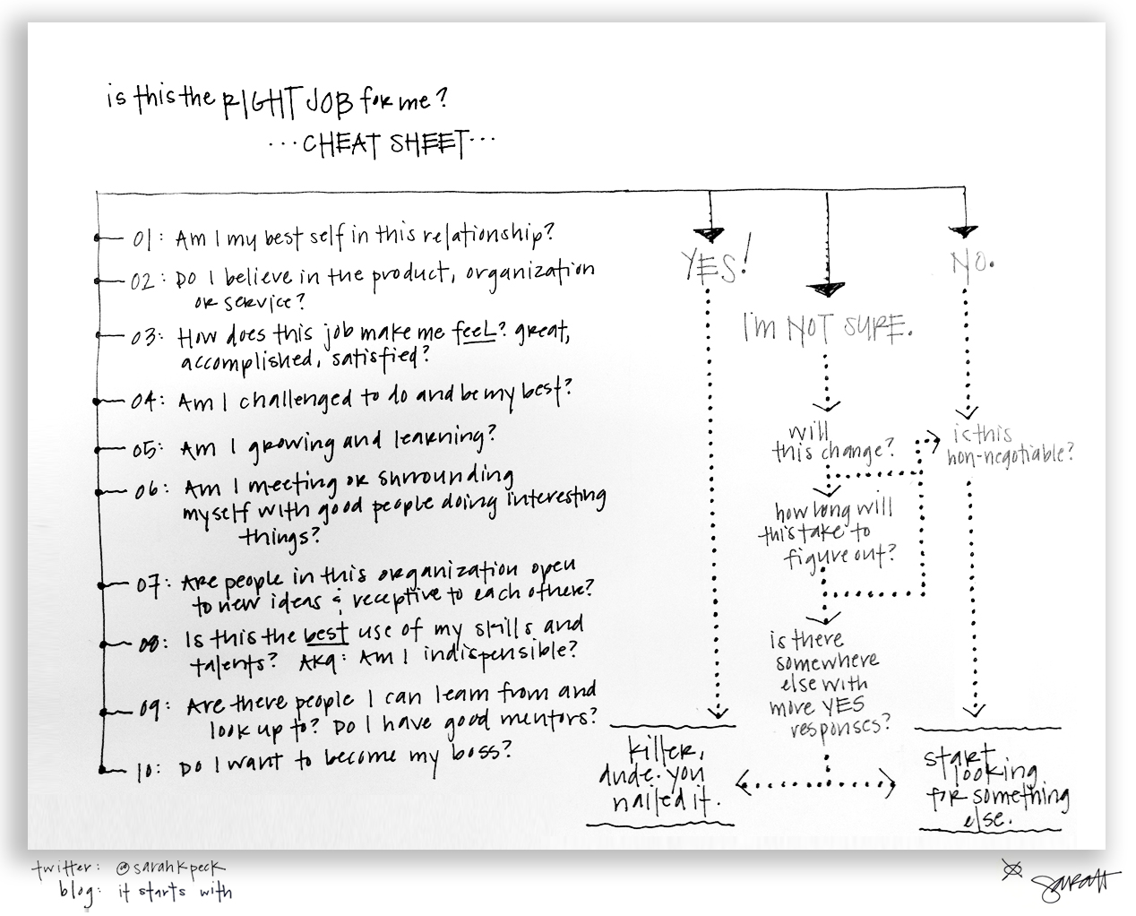 The One Page Career Cheat Sheet