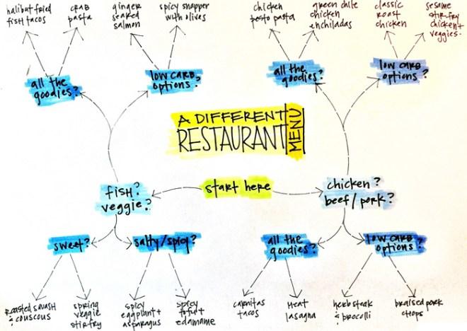 Binary Decisions Restaurant Menu, by Sarah Peck