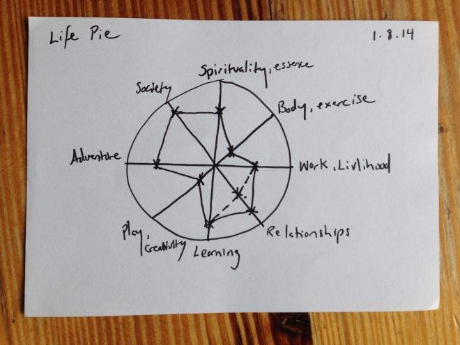 Life Pie