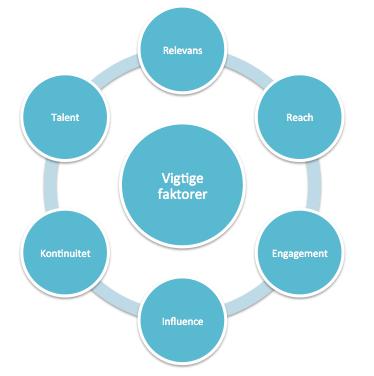 Vigtige faktorer i et influencer-samarbejde i følge Splay Influencer marketing 2017