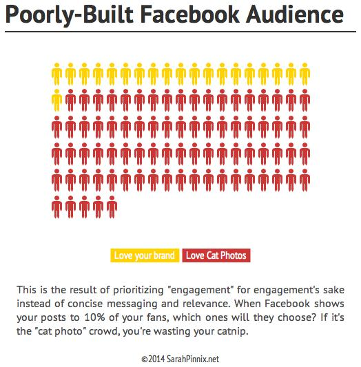 facebook roi engagement