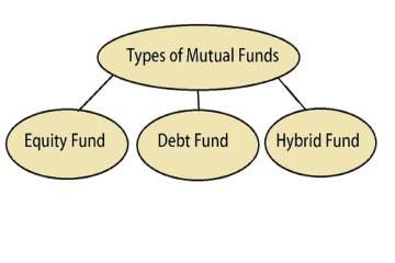 Different Types of Mutual Funds - म्युच्युअल फंड प्रकार