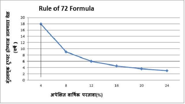 rule-of-72-formula
