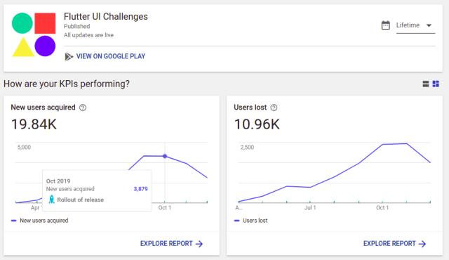 Flutter UI Challenges Stats
