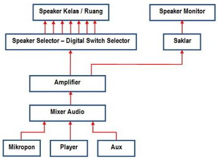 Diagram Instalasi Sound Sentral Sekolah