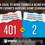 ABC, CBS and NBC Ran 401 Reports on Andrew Cuomo in 2020, Just 2 Mentioned Nursing Home Scandal